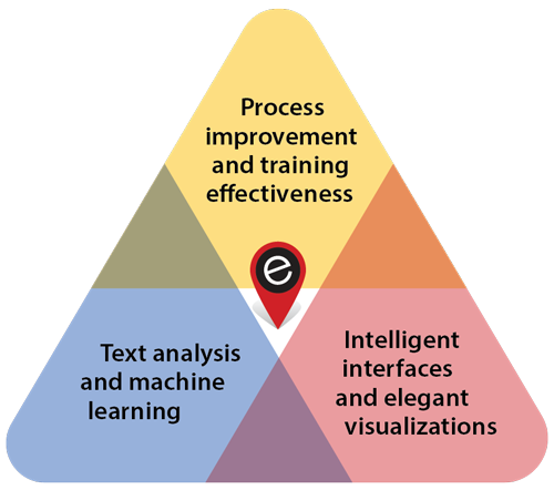Venn diagram of process improvement, text analysis, and intelligent interfaces.
